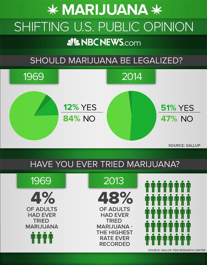 141117-marijuana-shift-infographic-jms-1829_bf6d06ce47365fd843dc76ae4dcb11f7.nbcnews-ux-720-900